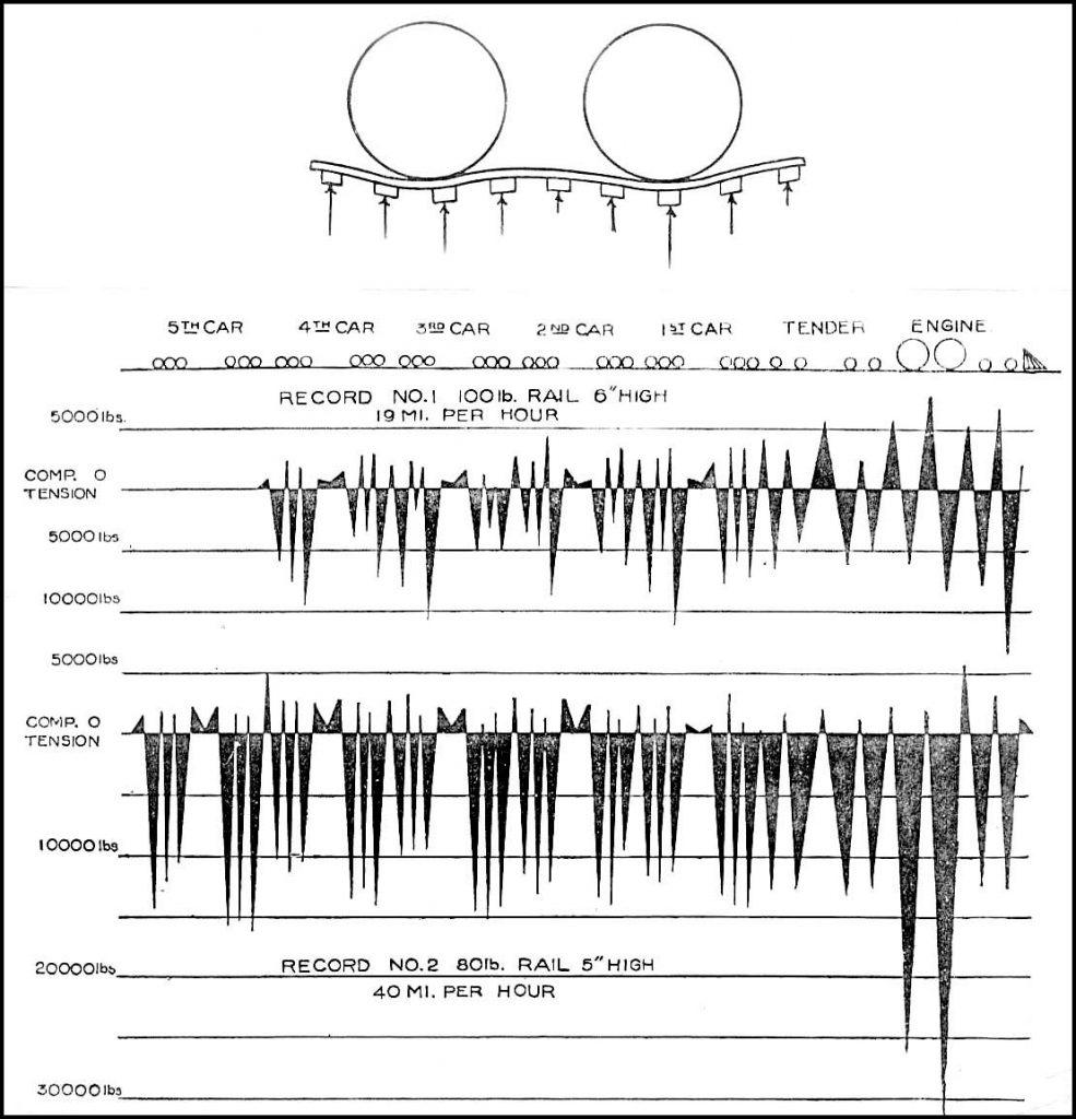Stremmatograph tests 1897